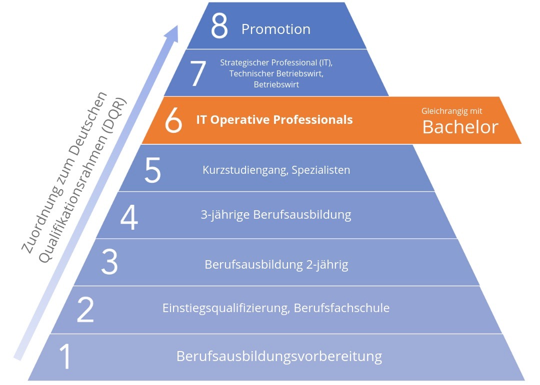 Einstufung IT Marketing Manager im Deutschen Qualifikationsrahmen (DQR)